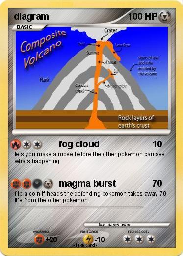 Pokémon diagram - fog cloud - My Pokemon Card